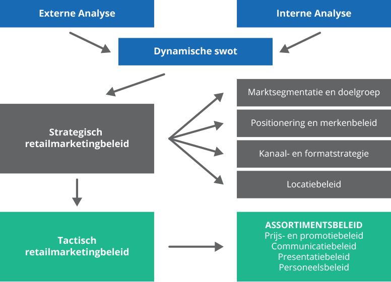 Strategisch retailmodel
